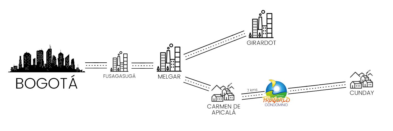 venta lotes y casas campestres colombia carmen de apicala Mapa - como llegar Fruworld